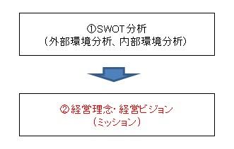 SWOT+理念